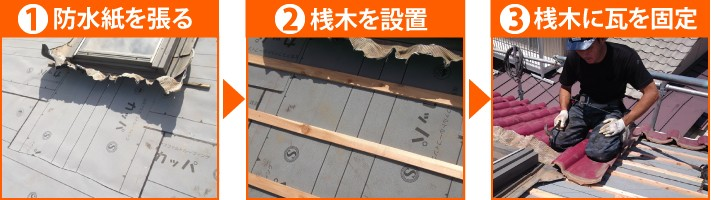 防水紙を張る→桟木を設置→桟木に瓦を固定