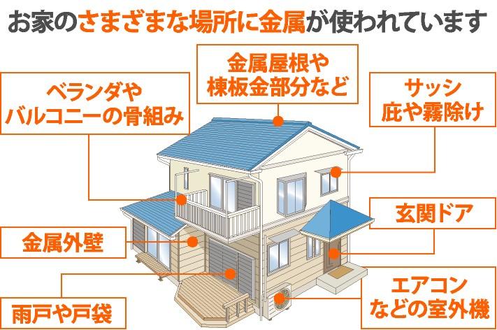 お家のさまざまな場所に金属が使われています