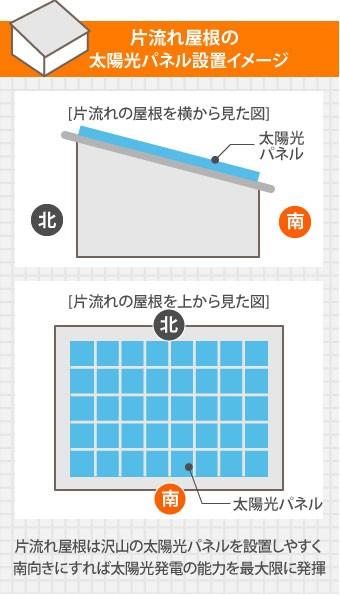 片流れ屋根の太陽光パネル設置イメージ